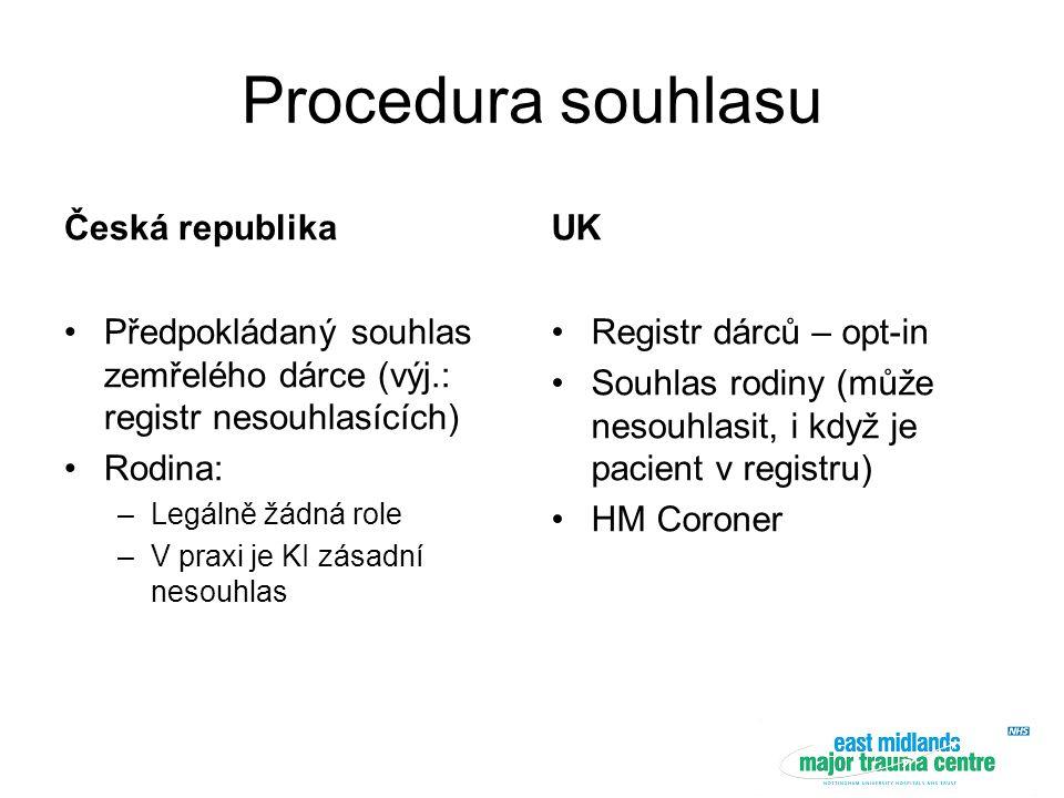 Procedura souhlasu Česká republika Předpokládaný souhlas zemřelého dárce (výj.: registr nesouhlasících) Rodina: –Legálně žádná role –V praxi je KI zásadní nesouhlas UK Registr dárců – opt-in Souhlas rodiny (může nesouhlasit, i když je pacient v registru) HM Coroner