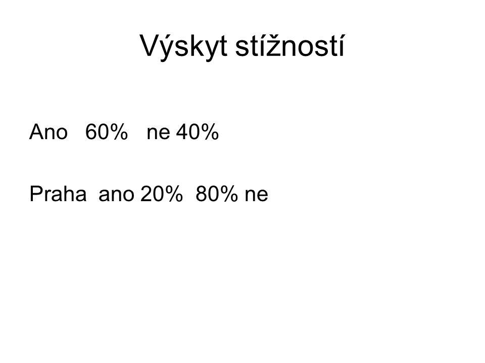 Výskyt stížností Ano 60% ne 40% Praha ano 20% 80% ne