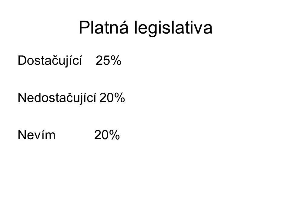Platná legislativa Dostačující 25% Nedostačující 20% Nevím 20%