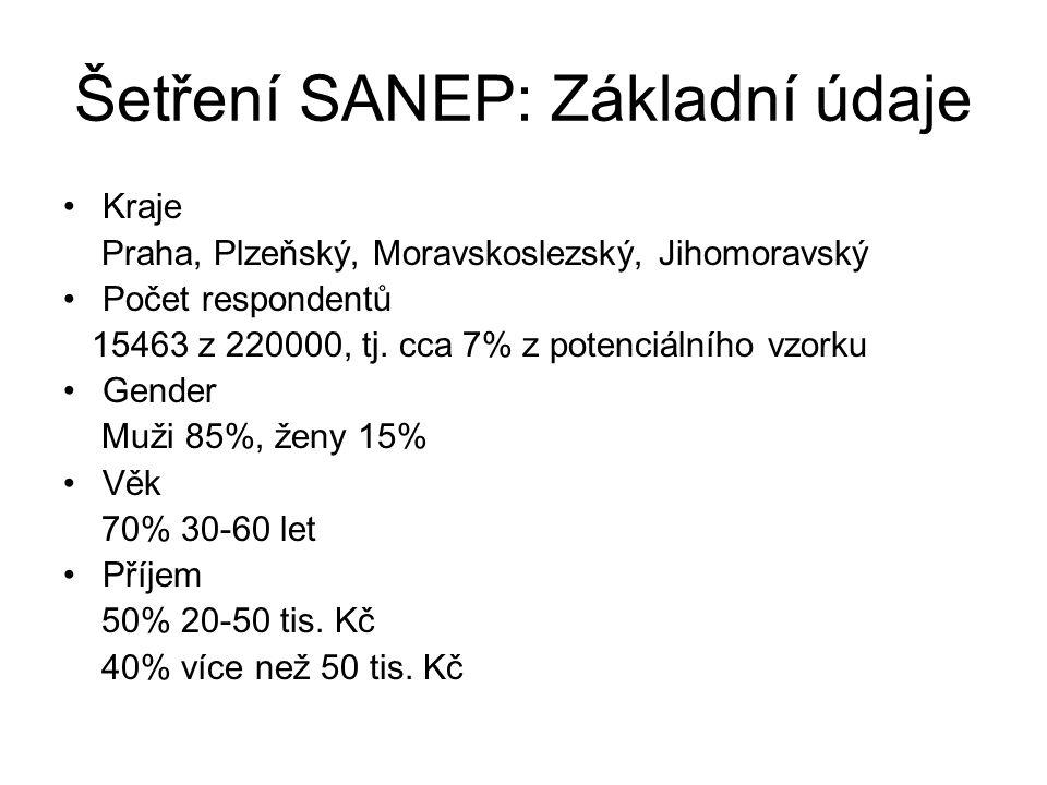 Šetření SANEP: Základní údaje Kraje Praha, Plzeňský, Moravskoslezský, Jihomoravský Počet respondentů 15463 z 220000, tj. cca 7% z potenciálního vzorku