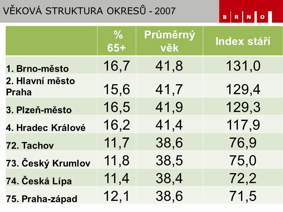 VĚKOV Á STRUKTURA OKRESŮ - 2007 % 65+ Průměrný věk Index stáří 1.