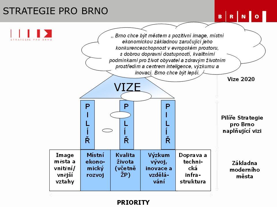 PIL Í ŘE STRATEGIE PRO BRNO Místní ekonomický rozvoj Kvalita života Výzkum, vývoj, inovace a vzdělávání