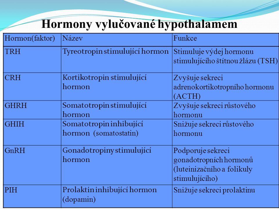 Hormon(faktor)NázevFunkce TRH Tyreotropin stimulující hormon Stimuluje výdej hormonu stimulujícího štítnou žlázu (TSH) CRH Kortikotropin stimulující hormon Zvyšuje sekreci adrenokortikotropního hormonu (ACTH) GHRH Somatotropin stimulující hormon Zvyšuje sekreci růstového hormonu GHIH Somatotropin inhibující hormon (somatostatin) Snižuje sekreci růstového hormonu GnRH Gonadotropiny stimulující hormon Podporuje sekreci gonadotropních hormonů (luteinizačního a folikuly stimulujícího) PIH Prolaktin inhibující hormon (dopamin) Snižuje sekreci prolaktinu Hormony vylučované hypothalamem