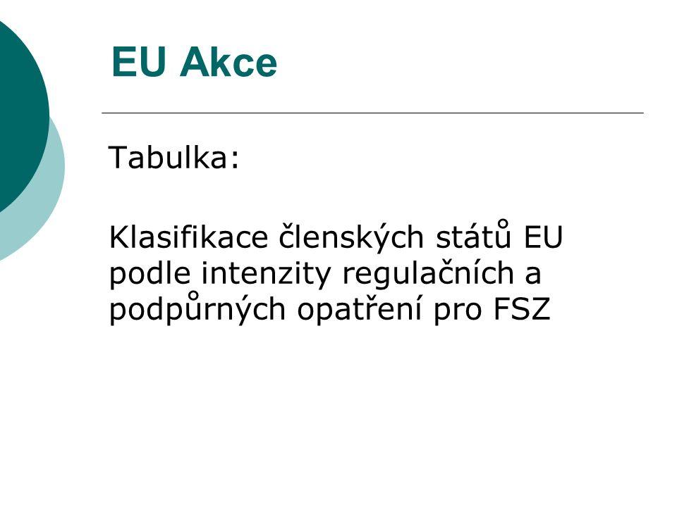 EU Akce Tabulka: Klasifikace členských států EU podle intenzity regulačních a podpůrných opatření pro FSZ