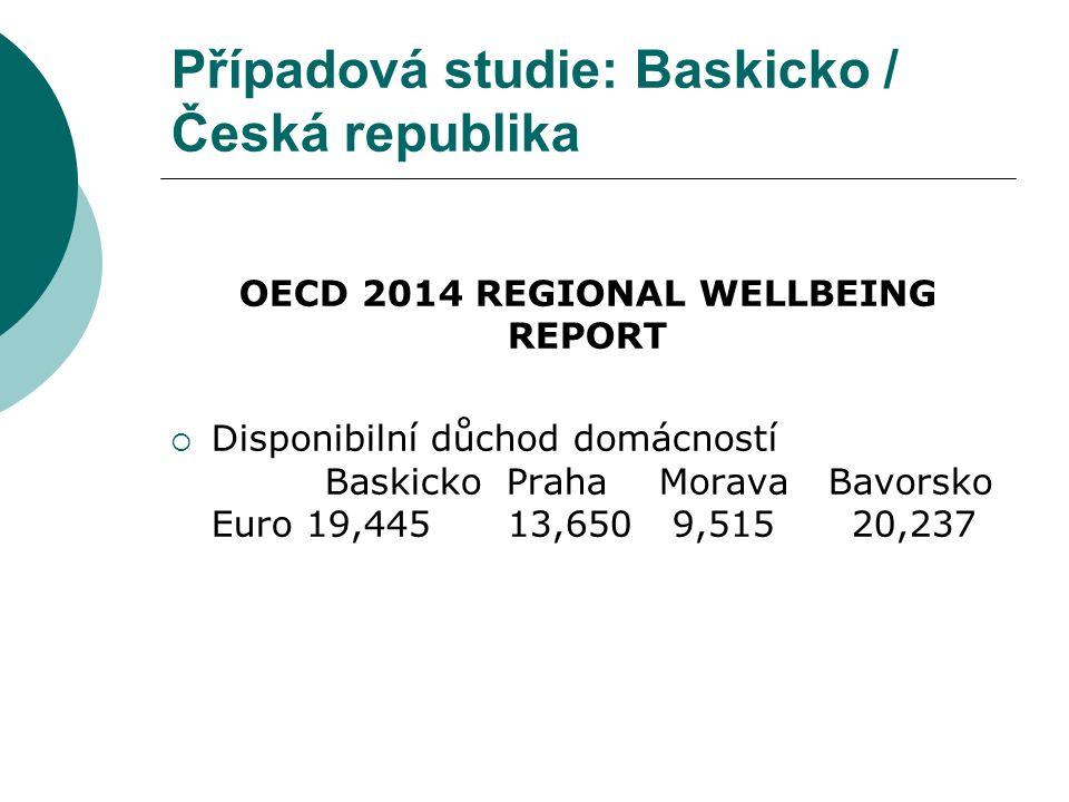 Případová studie: Baskicko / Česká republika OECD 2014 REGIONAL WELLBEING REPORT  Disponibilní důchod domácností Baskicko Praha Morava Bavorsko Euro 19,445 13,650 9,515 20,237