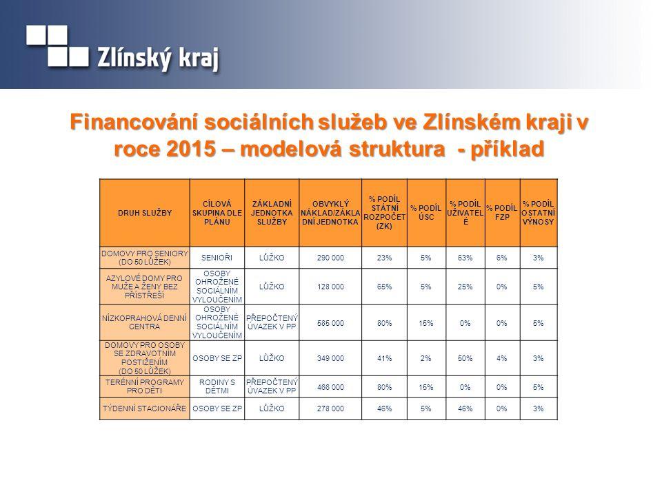 Financování sociálních služeb ve Zlínském kraji v roce 2015 – modelová struktura - příklad DRUH SLUŽBY CÍLOVÁ SKUPINA DLE PLÁNU ZÁKLADNÍ JEDNOTKA SLUŽBY OBVYKLÝ NÁKLAD/ZÁKLA DNÍ JEDNOTKA % PODÍL STÁTNÍ ROZPOČET (ZK) % PODÍL ÚSC % PODÍL UŽIVATEL É % PODÍL FZP % PODÍL OSTATNÍ VÝNOSY DOMOVY PRO SENIORY (DO 50 LŮŽEK) SENIOŘILŮŽKO290 00023%5%63%6%3% AZYLOVÉ DOMY PRO MUŽE A ŽENY BEZ PŘÍSTŘEŠÍ OSOBY OHROŽENÉ SOCIÁLNÍM VYLOUČENÍM LŮŽKO128 00065%5%25%0%5% NÍZKOPRAHOVÁ DENNÍ CENTRA OSOBY OHROŽENÉ SOCIÁLNÍM VYLOUČENÍM PŘEPOČTENÝ ÚVAZEK V PP 585 00080%15%0% 5% DOMOVY PRO OSOBY SE ZDRAVOTNÍM POSTIŽENÍM (DO 50 LŮŽEK) OSOBY SE ZPLŮŽKO349 00041%2%50%4%3% TERÉNNÍ PROGRAMY PRO DĚTI RODINY S DĚTMI PŘEPOČTENÝ ÚVAZEK V PP 466 00080%15%0% 5% TÝDENNÍ STACIONÁŘEOSOBY SE ZPLŮŽKO278 00046%5%46%0%3%