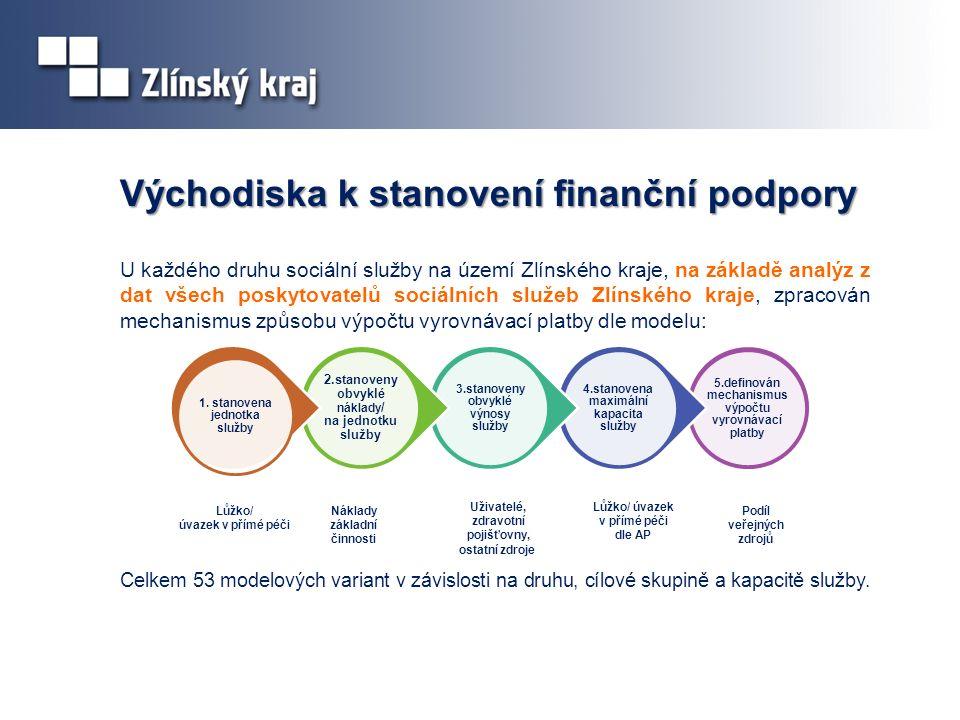 Východiska k stanovení finanční podpory U každého druhu sociální služby na území Zlínského kraje, na základě analýz z dat všech poskytovatelů sociálních služeb Zlínského kraje, zpracován mechanismus způsobu výpočtu vyrovnávací platby dle modelu: Celkem 53 modelových variant v závislosti na druhu, cílové skupině a kapacitě služby.