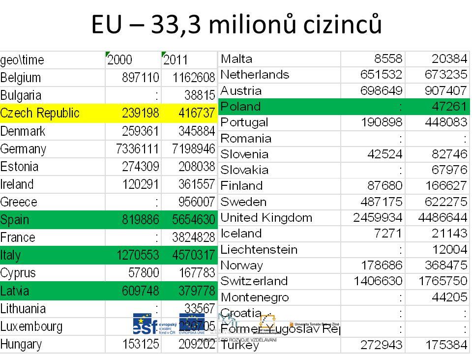 EU – 33,3 milionů cizinců