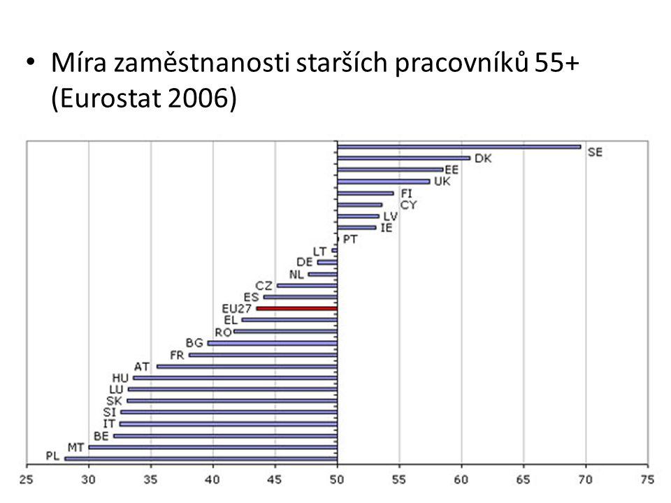 Míra zaměstnanosti starších pracovníků 55+ (Eurostat 2006)