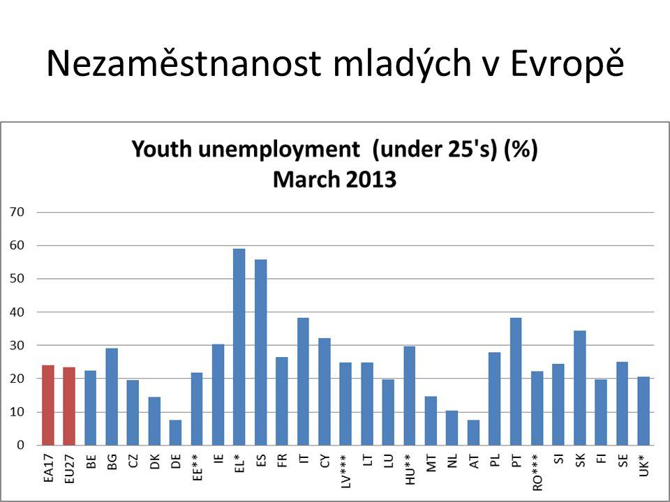 Nezaměstnanost mladých v Evropě