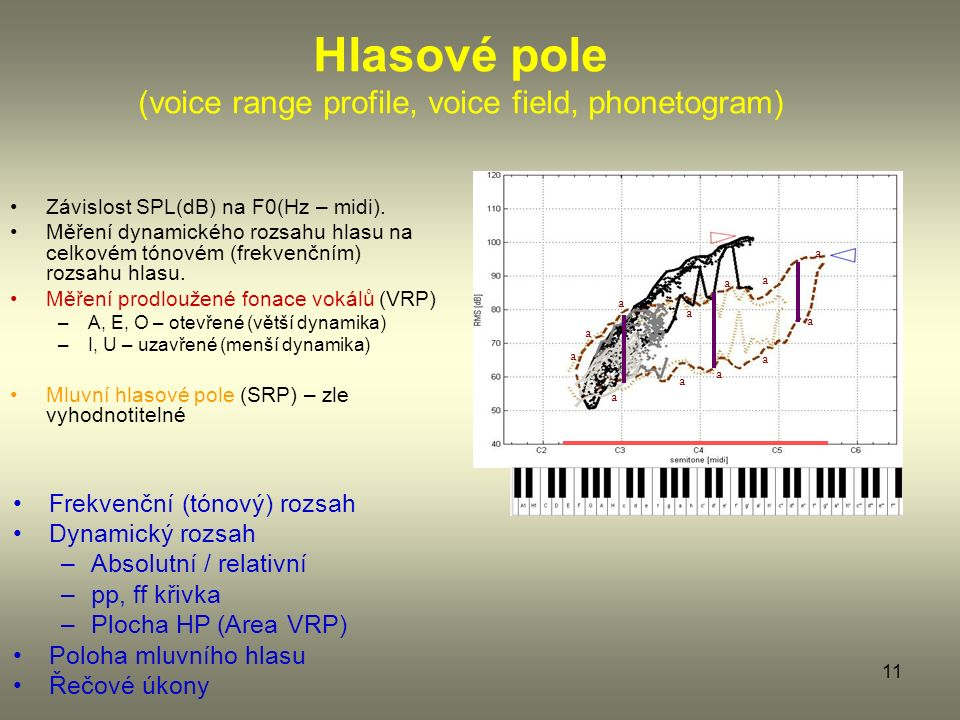 11 Hlasové pole (voice range profile, voice field, phonetogram) Závislost SPL(dB) na F0(Hz – midi).