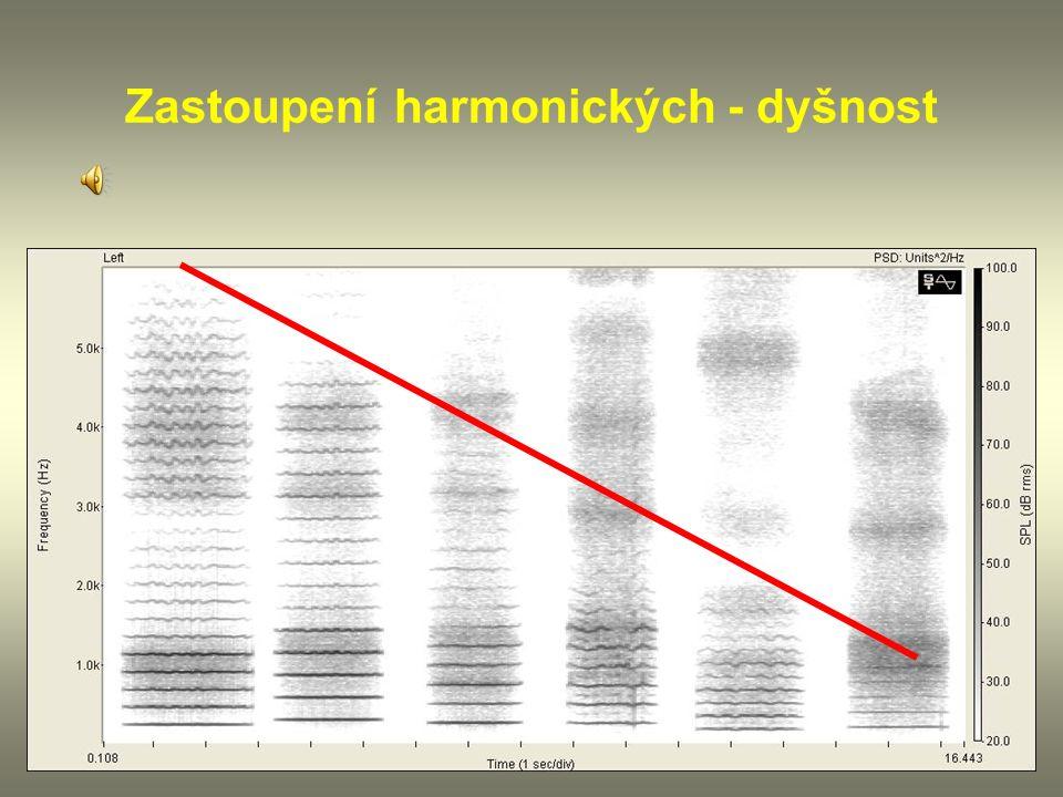 15 Zastoupení harmonických - dyšnost