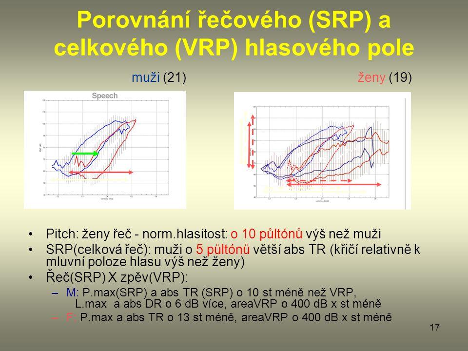17 Porovnání řečového (SRP) a celkového (VRP) hlasového pole Pitch: ženy řeč - norm.hlasitost: o 10 půltónů výš než muži SRP(celková řeč): muži o 5 půltónů větší abs TR (křičí relativně k mluvní poloze hlasu výš než ženy) Řeč(SRP) X zpěv(VRP): –M: P.max(SRP) a abs TR (SRP) o 10 st méně než VRP, L.max a abs DR o 6 dB více, areaVRP o 400 dB x st méně –F: P.max a abs TR o 13 st méně, areaVRP o 400 dB x st méně muži (21) ženy (19)