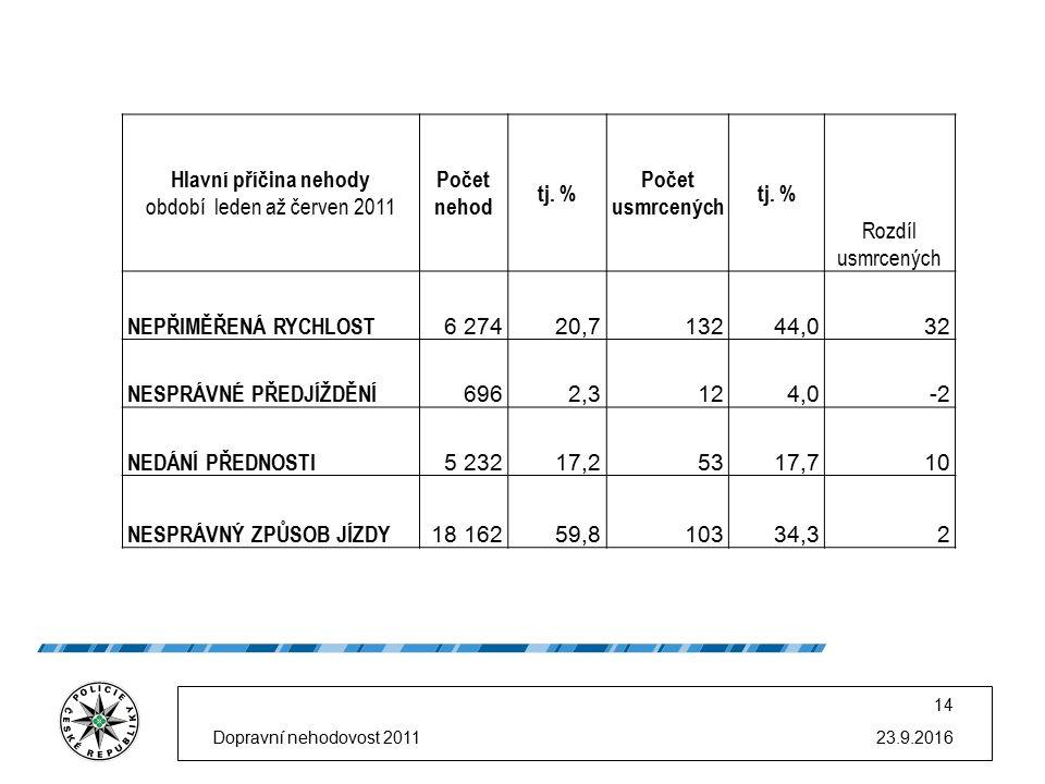 Hlavní příčina nehody období leden až červen 2011 Počet nehod tj. % Počet usmrcených tj. % Rozdíl usmrcených NEPŘIMĚŘENÁ RYCHLOST 6 27420,713244,032 N