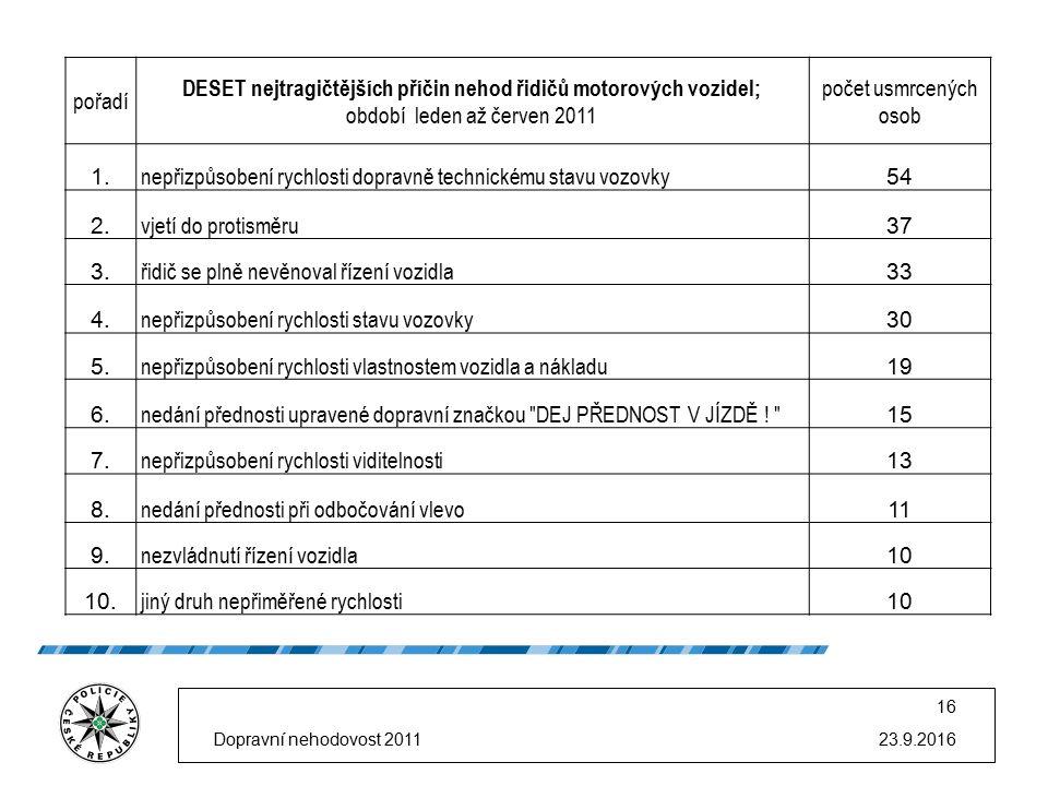 23.9.2016 16 pořadí DESET nejtragičtějších příčin nehod řidičů motorových vozidel; období leden až červen 2011 počet usmrcených osob 1. nepřizpůsobení
