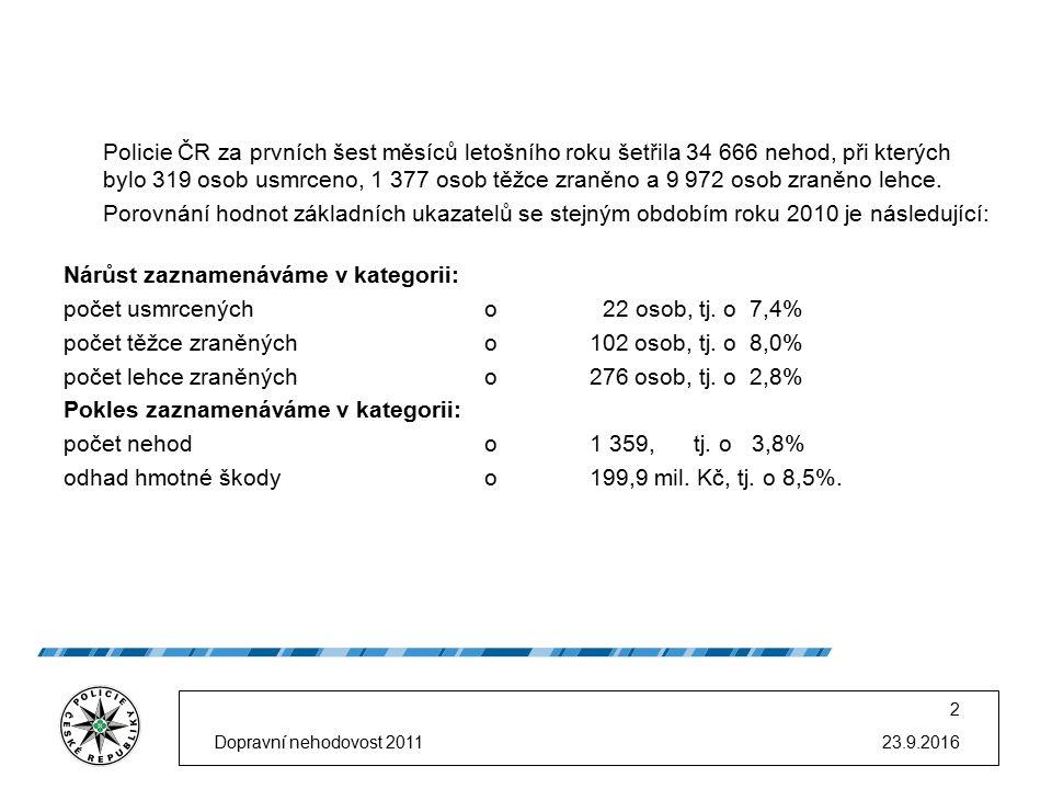 Policie ČR za prvních šest měsíců letošního roku šetřila 34 666 nehod, při kterých bylo 319 osob usmrceno, 1 377 osob těžce zraněno a 9 972 osob zraněno lehce.
