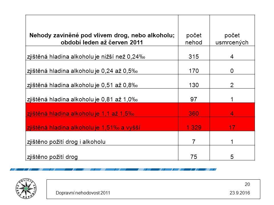 23.9.2016 20 Nehody zaviněné pod vlivem drog, nebo alkoholu; období leden až červen 2011 počet nehod počet usmrcených zjištěná hladina alkoholu je nižší než 0,24‰3154 zjištěná hladina alkoholu je 0,24 až 0,5‰1700 zjištěná hladina alkoholu je 0,51 až 0,8‰1302 zjištěná hladina alkoholu je 0,81 až 1,0‰971 zjištěná hladina alkoholu je 1,1 až 1,5‰3604 zjištěná hladina alkoholu je 1,51‰ a vyšší1 32917 zjištěno požití drog i alkoholu71 zjištěno požití drog755 Dopravní nehodovost 2011