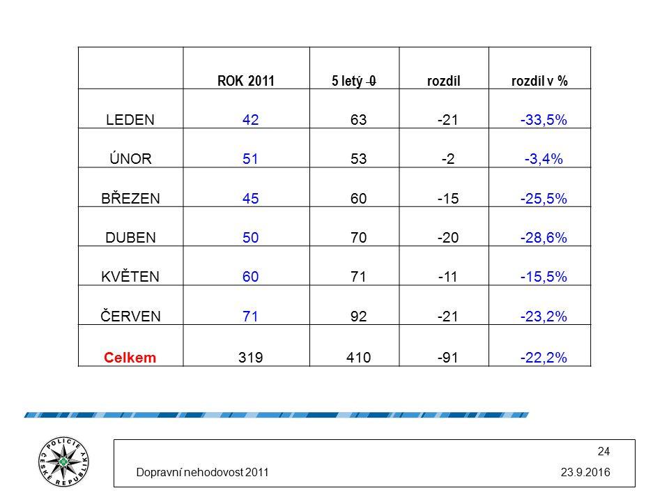 23.9.2016 24 ROK 20115 letý 0rozdílrozdíl v % LEDEN4263-21-33,5% ÚNOR5153-2-3,4% BŘEZEN4560-15-25,5% DUBEN5070-20-28,6% KVĚTEN6071-11-15,5% ČERVEN7192-21-23,2% Celkem319410-91-22,2% Dopravní nehodovost 2011
