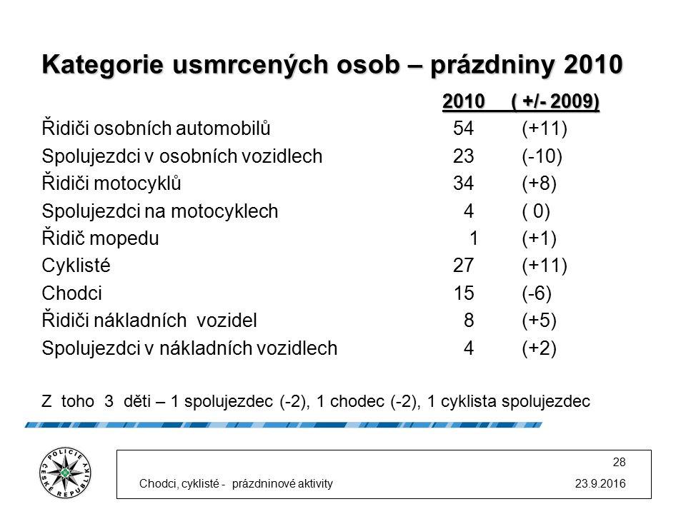 Kategorie usmrcených osob – prázdniny 2010 2010 ( +/- 2009) Řidiči osobních automobilů54 (+11) Spolujezdci v osobních vozidlech23(-10) Řidiči motocyklů34(+8) Spolujezdci na motocyklech 4( 0) Řidič mopedu 1(+1) Cyklisté 27(+11) Chodci 15(-6) Řidiči nákladních vozidel 8(+5) Spolujezdci v nákladních vozidlech 4(+2) Z toho 3 děti – 1 spolujezdec (-2), 1 chodec (-2), 1 cyklista spolujezdec 23.9.2016 28 Chodci, cyklisté - prázdninové aktivity