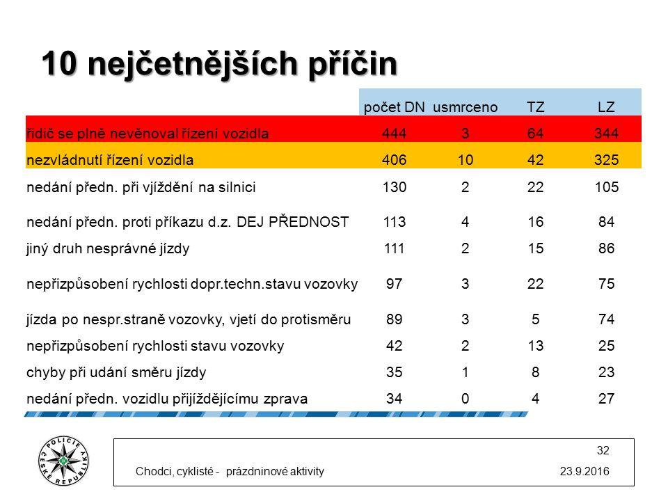 10 nejčetnějších příčin 23.9.2016 32 počet DNusmrcenoTZLZ řidič se plně nevěnoval řízení vozidla444364344 nezvládnutí řízení vozidla4061042325 nedání předn.