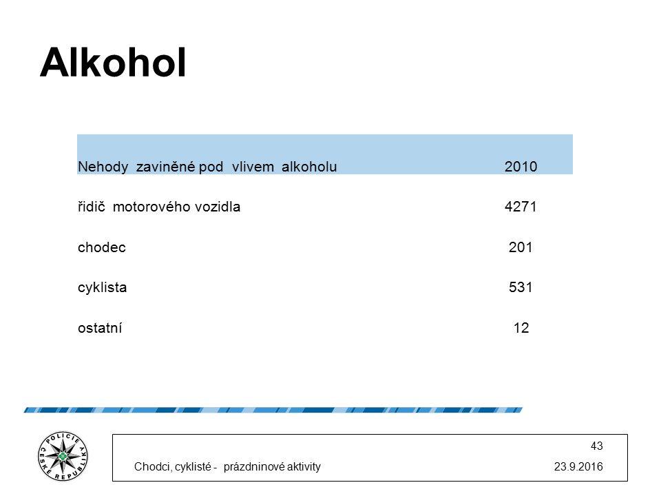 Alkohol 23.9.2016 43 Nehody zaviněné pod vlivem alkoholu2010 řidič motorového vozidla4271 chodec201 cyklista531 ostatní12 Chodci, cyklisté - prázdnino