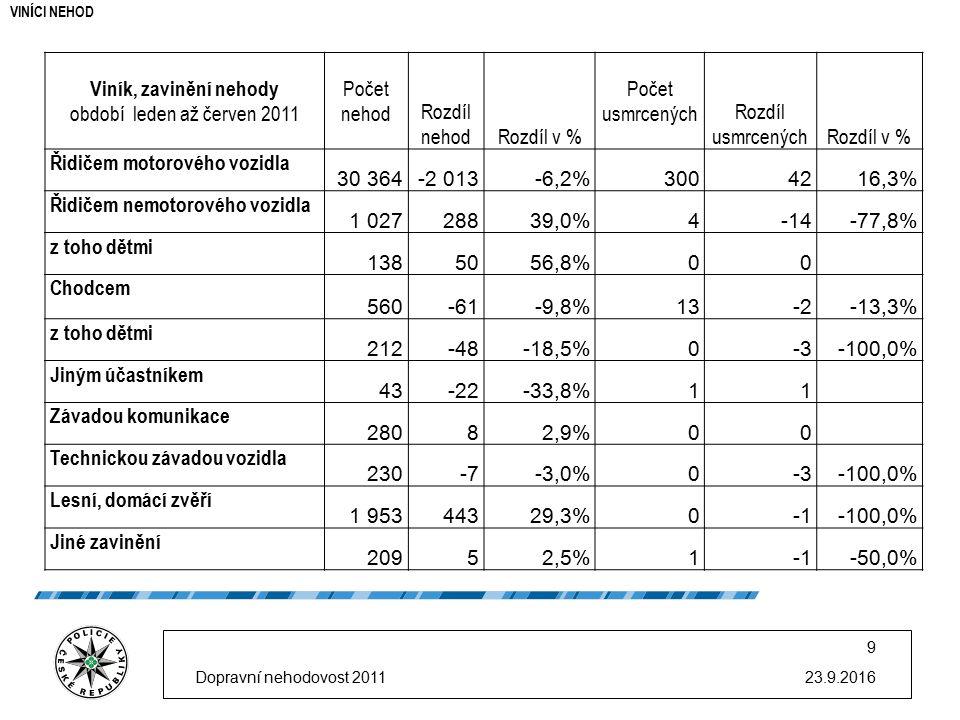 23.9.2016 9 Viník, zavinění nehody období leden až červen 2011 Počet nehod Rozdíl nehodRozdíl v % Počet usmrcených Rozdíl usmrcenýchRozdíl v % Řidičem motorového vozidla 30 364-2 013-6,2%3004216,3% Řidičem nemotorového vozidla 1 02728839,0%4-14-77,8% z toho dětmi 1385056,8%00 Chodcem 560-61-9,8%13-2-13,3% z toho dětmi 212-48-18,5%0-3-100,0% Jiným účastníkem 43-22-33,8%11 Závadou komunikace 28082,9%00 Technickou závadou vozidla 230-7-3,0%0-3-100,0% Lesní, domácí zvěří 1 95344329,3%0-100,0% Jiné zavinění 20952,5%1-50,0% VIN Í CI NEHOD Dopravní nehodovost 2011