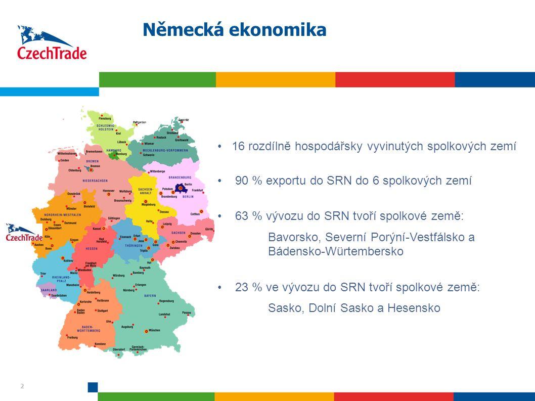 2 Německá ekonomika 2 16 rozdílně hospodářsky vyvinutých spolkových zemí 90 % exportu do SRN do 6 spolkových zemí 63 % vývozu do SRN tvoří spolkové země: Bavorsko, Severní Porýní-Vestfálsko a Bádensko-Würtembersko 23 % ve vývozu do SRN tvoří spolkové země: Sasko, Dolní Sasko a Hesensko