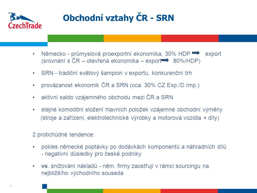 3 Obchodní vztahy ČR - SRN Německo - průmyslová proexportní ekonomika, 30% HDP export (srovnání s ČR – otevřená ekonomika – export 80%/HDP) SRN - tradiční světový šampion v exportu, konkurenční trh provázanost ekonomik ČR a SRN (cca.