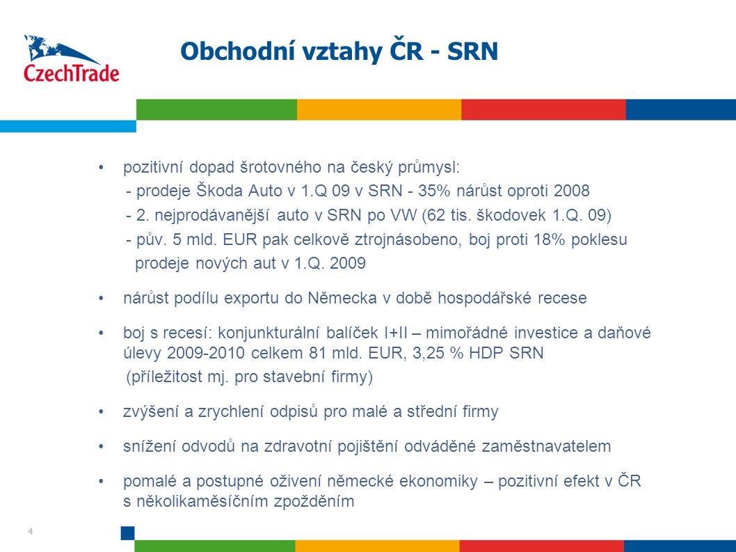 4 Obchodní vztahy ČR - SRN pozitivní dopad šrotovného na český průmysl: - prodeje Škoda Auto v 1.Q 09 v SRN - 35% nárůst oproti 2008 - 2.