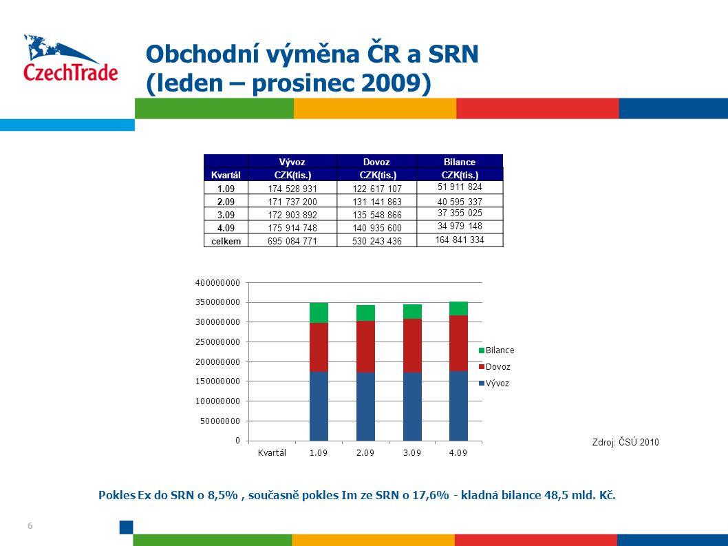 6 Obchodní výměna ČR a SRN (leden – prosinec 2009) Pokles Ex do SRN o 8,5%, současně pokles Im ze SRN o 17,6% - kladná bilance 48,5 mld.
