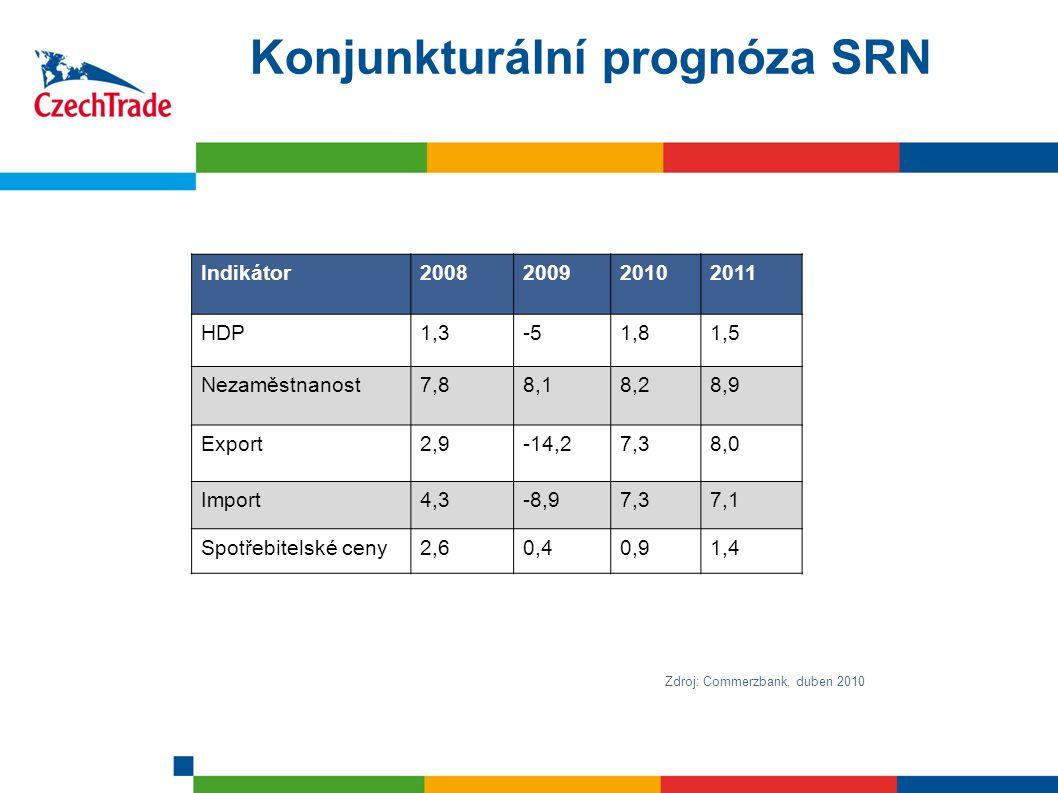 7 Konjunkturální prognóza SRN Zdroj: Commerzbank, duben 2010 Indikátor2008200920102011 HDP1,3-51,81,5 Nezaměstnanost7,88,18,28,9 Export2,9-14,27,38,0 Import4,3-8,97,37,1 Spotřebitelské ceny2,60,40,91,4
