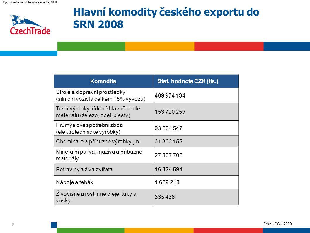 8 Hlavní komodity českého exportu do SRN 2008 8 Komodita Stat.