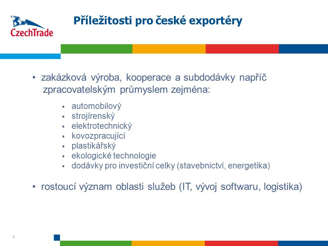 9 Příležitosti pro české exportéry 9 zakázková výroba, kooperace a subdodávky napříč zpracovatelským průmyslem zejména:  automobilový  strojírenský  elektrotechnický  kovozpracující  plastikářský  ekologické technologie  dodávky pro investiční celky (stavebnictví, energetika) rostoucí význam oblasti služeb (IT, vývoj softwaru, logistika)