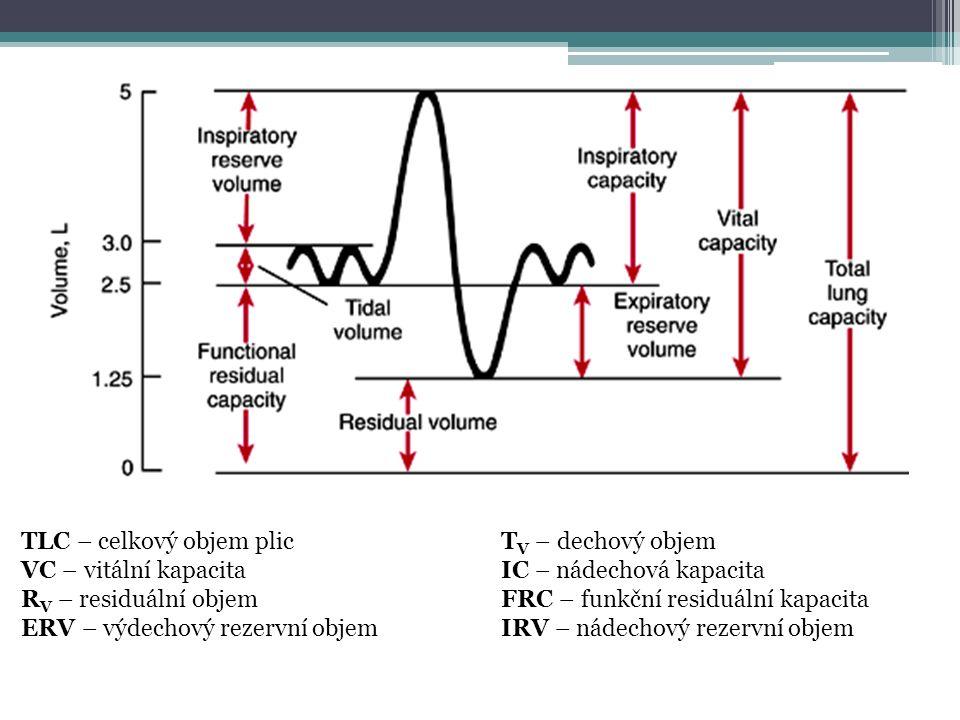 TLC – celkový objem plicT V – dechový objem VC – vitální kapacitaIC – nádechová kapacita R V – residuální objemFRC – funkční residuální kapacita ERV – výdechový rezervní objemIRV – nádechový rezervní objem