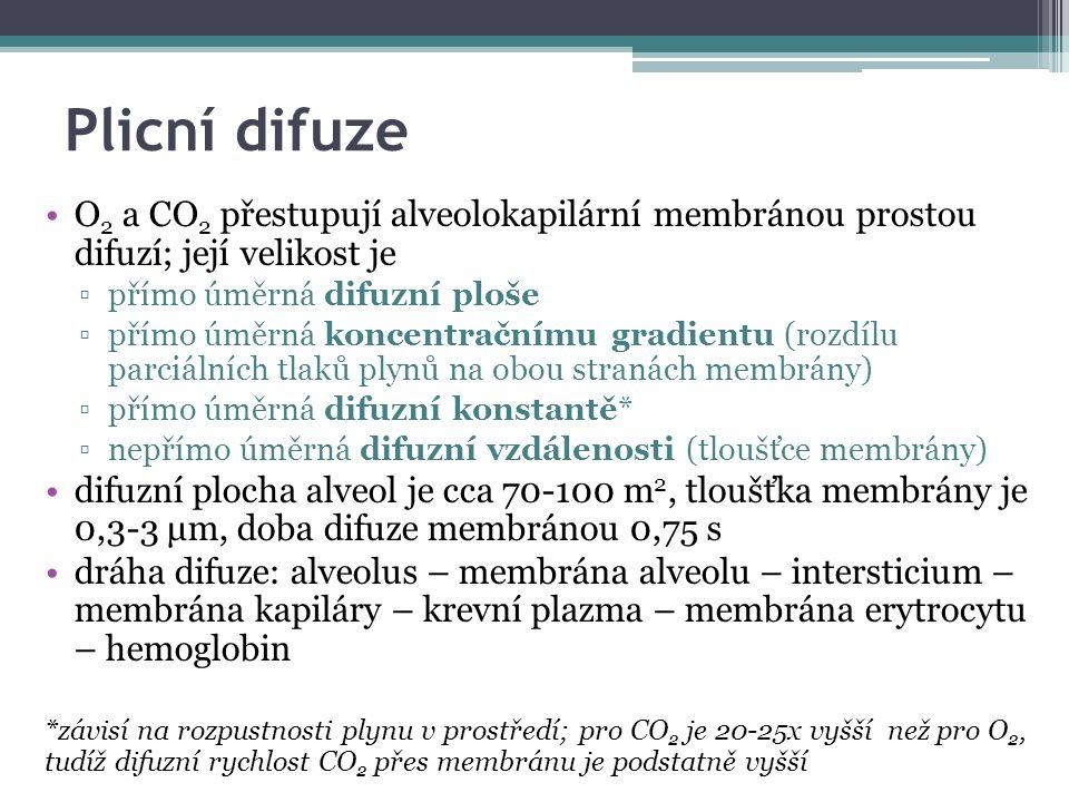 Plicní difuze O 2 a CO 2 přestupují alveolokapilární membránou prostou difuzí; její velikost je ▫přímo úměrná difuzní ploše ▫přímo úměrná koncentračnímu gradientu (rozdílu parciálních tlaků plynů na obou stranách membrány) ▫přímo úměrná difuzní konstantě* ▫nepřímo úměrná difuzní vzdálenosti (tloušťce membrány) difuzní plocha alveol je cca 70-100 m 2, tloušťka membrány je 0,3-3 μm, doba difuze membránou 0,75 s dráha difuze: alveolus – membrána alveolu – intersticium – membrána kapiláry – krevní plazma – membrána erytrocytu – hemoglobin *závisí na rozpustnosti plynu v prostředí; pro CO 2 je 20-25x vyšší než pro O 2, tudíž difuzní rychlost CO 2 přes membránu je podstatně vyšší