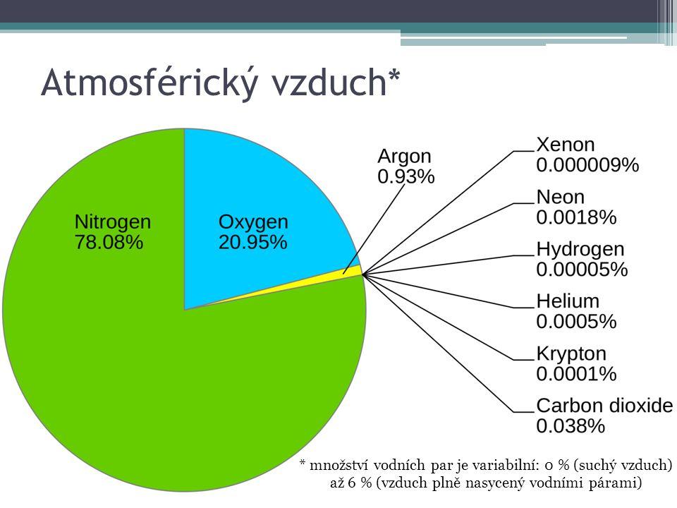 Atmosférický vzduch* * množství vodních par je variabilní: 0 % (suchý vzduch) až 6 % (vzduch plně nasycený vodními párami)