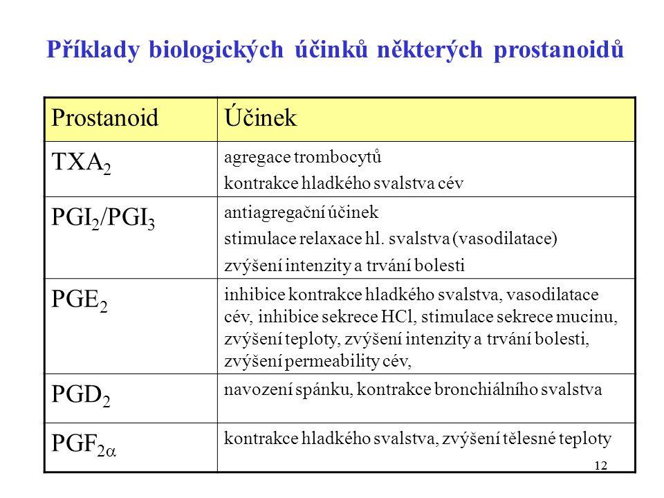 12 Příklady biologických účinků některých prostanoidů ProstanoidÚčinek TXA 2 agregace trombocytů kontrakce hladkého svalstva cév PGI 2 /PGI 3 antiagregační účinek stimulace relaxace hl.
