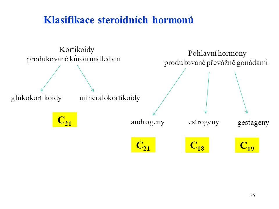 75 Klasifikace steroidních hormonů Kortikoidy produkované kůrou nadledvin glukokortikoidy Pohlavní hormony produkované převážně gonádami mineralokortikoidy androgenyestrogeny gestageny C 21 C 19 C 18
