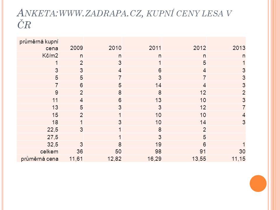 A NKETA : WWW. ZADRAPA. CZ, KUPNÍ CENY LESA V ČR průměrná kupní cena20092010201120122013 Kč/m2nnnnn 123151 334643 557373 7651443 9288122 114613103 135