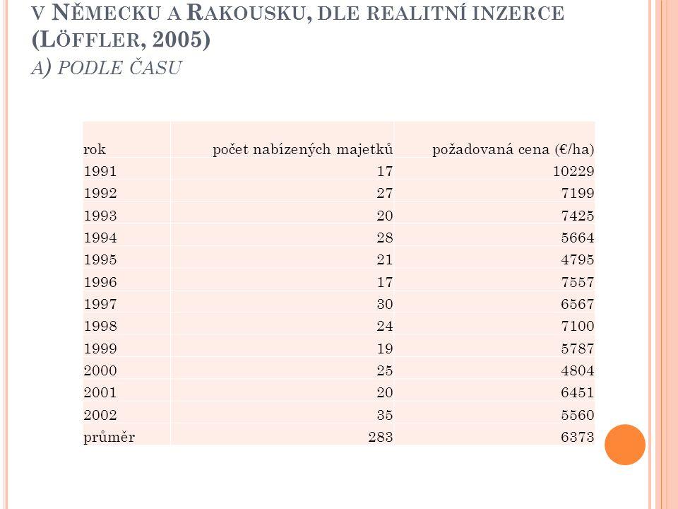 P OŽADOVANÉ CENY ZA LESNÍ MAJETKY NAD 80 HA V N ĚMECKU A R AKOUSKU, DLE REALITNÍ INZERCE (L ÖFFLER, 2005) A ) PODLE ČASU rokpočet nabízených majetkůpo