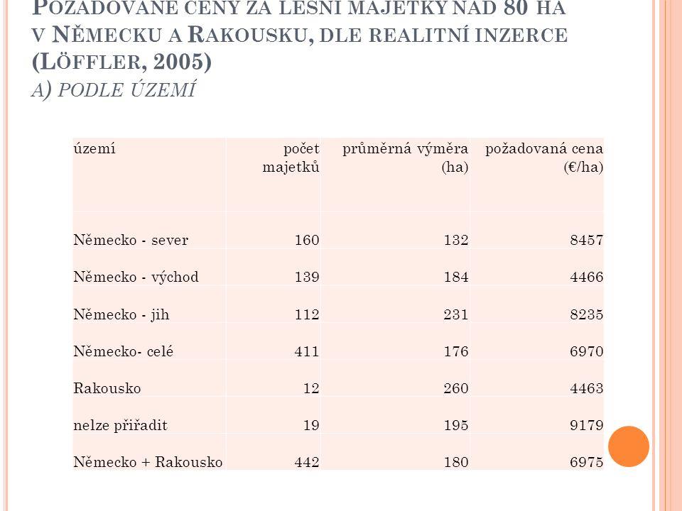 P OŽADOVANÉ CENY ZA LESNÍ MAJETKY NAD 80 HA V N ĚMECKU A R AKOUSKU, DLE REALITNÍ INZERCE (L ÖFFLER, 2005) A ) PODLE ÚZEMÍ územípočet majetků průměrná