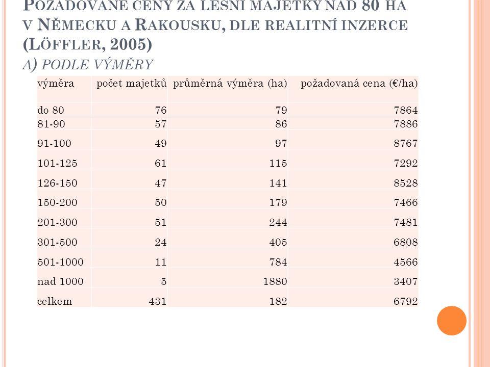 P OŽADOVANÉ CENY ZA LESNÍ MAJETKY NAD 80 HA V N ĚMECKU A R AKOUSKU, DLE REALITNÍ INZERCE (L ÖFFLER, 2005) A ) PODLE VÝMĚRY výměrapočet majetkůprůměrná