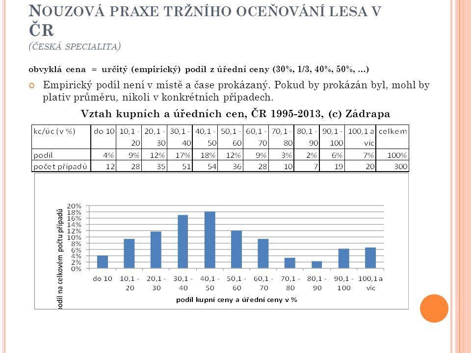 N OUZOVÁ PRAXE TRŽNÍHO OCEŇOVÁNÍ LESA V ČR ( ČESKÁ SPECIALITA ) obvyklá cena = určitý (empirický) podíl z úřední ceny (30%, 1/3, 40%, 50%, …) Empirick