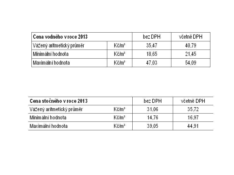Vývoj ceny vodného a poplatku za odběr podzemní vody