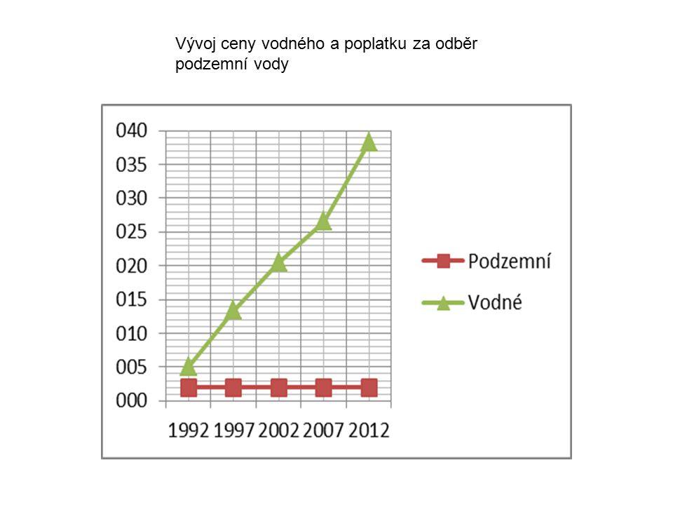 Poplatky za odběr povrchové vody 2007200820092010201120122013 Povodí Labe, s.