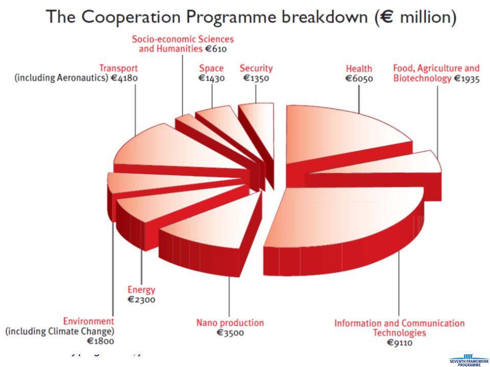 107. rámcový program EU, jak na to