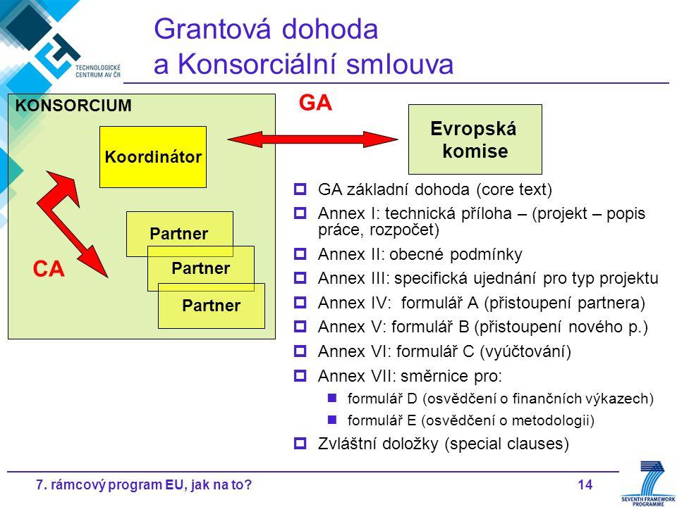 147. rámcový program EU, jak na to? Grantová dohoda a Konsorciální smlouva KONSORCIUM Koordinátor Partner CA Evropská komise GA  GA základní dohoda (