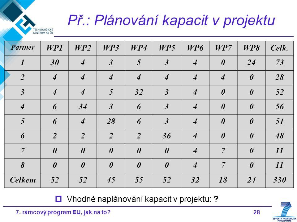 287. rámcový program EU, jak na to? Př.: Plánování kapacit v projektu Partner WP1WP2WP3WP4WP5WP6WP7WP8Celk. 1304353402473 24444444028 344532340052 463