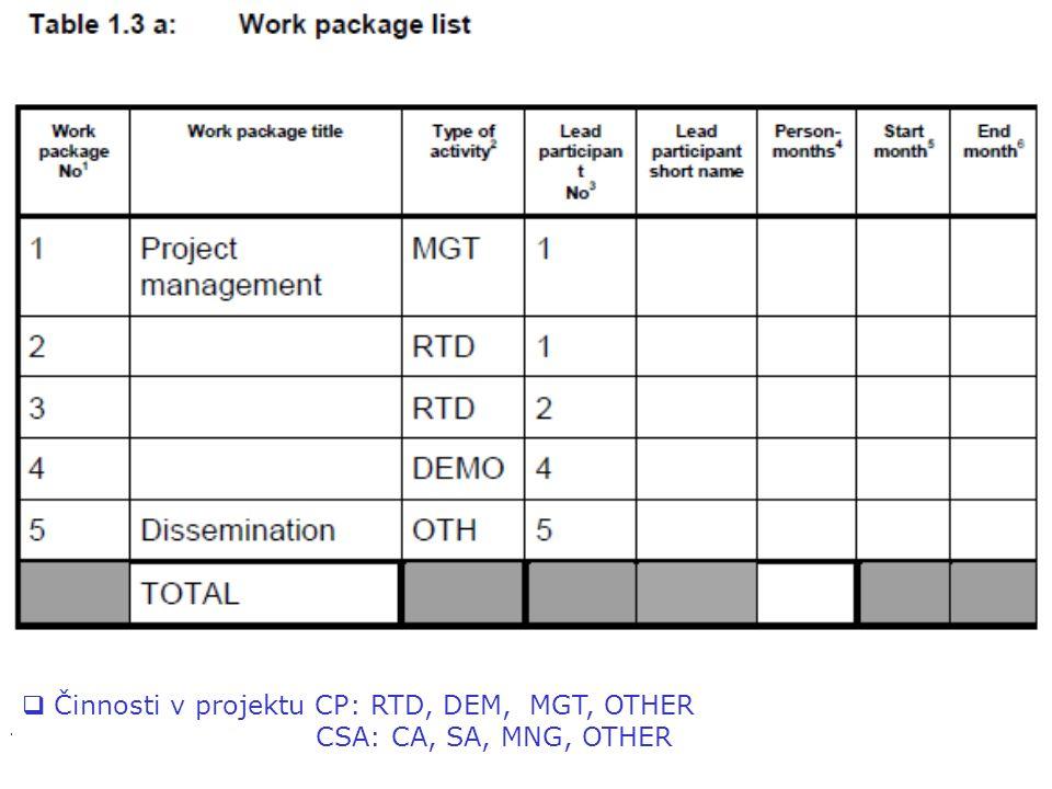 367. rámcový program EU, jak na to?  Činnosti v projektu CP: RTD, DEM, MGT, OTHER CSA: CA, SA, MNG, OTHER