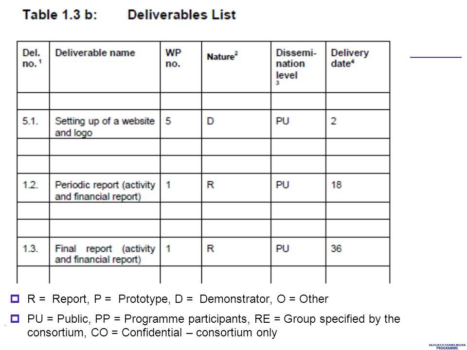 377. rámcový program EU, jak na to?  R = Report, P = Prototype, D = Demonstrator, O = Other  PU = Public, PP = Programme participants, RE = Group sp